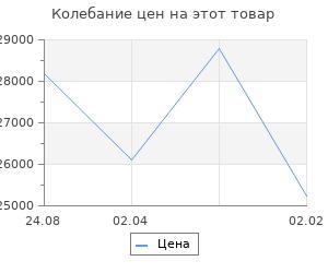Изменение цены на Кухонный гарнитур Алиса макси 4 1800 мм