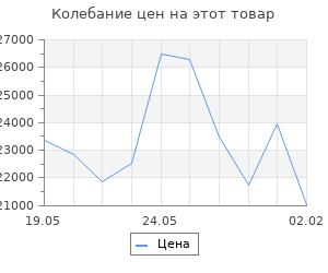 Изменение цены на Кухонный гарнитур Евгения стандарт 5 1600 мм