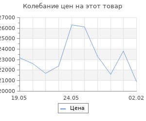 Изменение цены на Кухонный гарнитур Евгения нормал 4 1500 мм