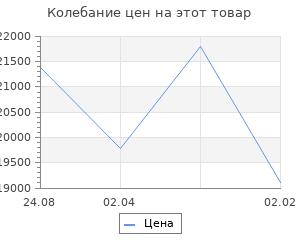 Изменение цены на Кухонный гарнитур Алиса медиум  4 1400 мм