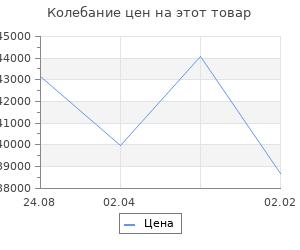 Изменение цены на Кухонный гарнитур Алиса оптима 4 1400*2000 мм