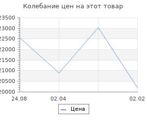 Изменение цены на Кухонный гарнитур Алиса нормал  4 1500 мм