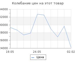 Изменение цены на Кухонный гарнитур Надежда макси 4 1800 мм