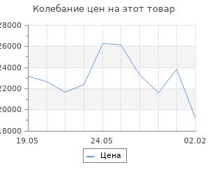 Изменение цены на Кухонный гарнитур Надежда нормал 4 1500 мм