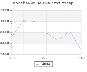 Изменение цены на Кухонный гарнитур Надежда прайм 5 2300*1500 мм
