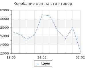 Изменение цены на Кухонный гарнитур Надежда стандарт 4 1600 мм