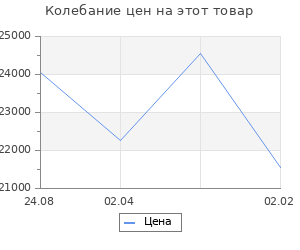 Изменение цены на Кухонный гарнитур Валерия нормал 3 1500 мм
