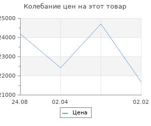 Изменение цены на Кухонный гарнитур Валерия макси 3 1800 мм
