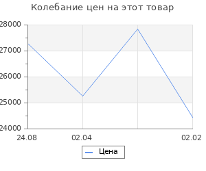 Изменение цены на Кухонный гарнитур Валерия макси 2 1800 мм