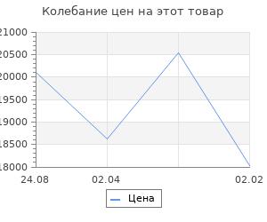 Изменение цены на Кухонный гарнитур Валерия стандарт 2 1600 мм
