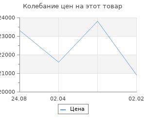 Изменение цены на Кухонный гарнитур Валерия нормал 4 1500 мм