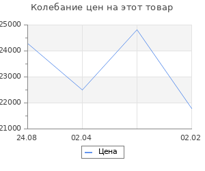 Изменение цены на Кухонный гарнитур Валерия макси 1 1800 мм
