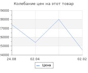Изменение цены на Кухонный гарнитур Валерия стандарт 4 1600 мм