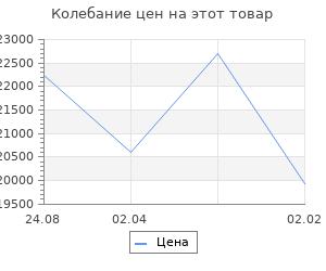Изменение цены на Кухонный гарнитур Валерия стандарт 3 1600 мм