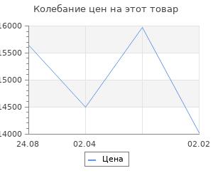Изменение цены на Кухонный гарнитур Валерия нормал 2 1500 мм