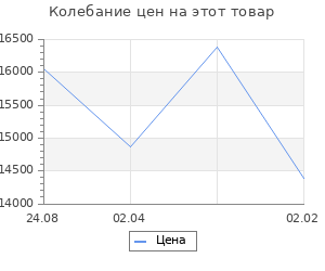 Изменение цены на Кухонный гарнитур Валерия лайт 1 1200 мм