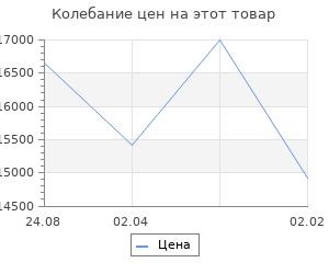 Изменение цены на Кухонный гарнитур Валерия лайт 2 1200 мм