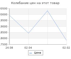 Изменение цены на Кухонный гарнитур Валерия медиум 1 1400 мм