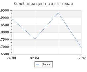 Изменение цены на Кухонный гарнитур Валерия медиум 2 1400 мм