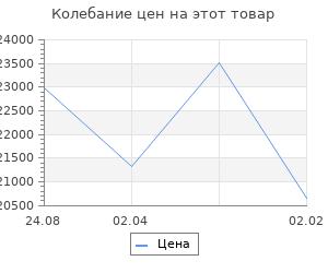 Изменение цены на Кухонный гарнитур Валерия медиум 3 1400 мм