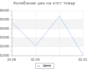 Изменение цены на Кухонный гарнитур Валерия прайм 4 900*2000 мм