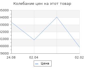 Изменение цены на Кухонный гарнитур Валерия оптима 2 1500*1300 мм