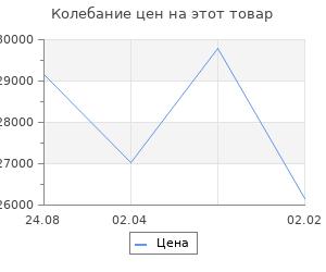 Изменение цены на Кухонный гарнитур Валерия макси 5 1800 мм