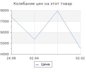 Изменение цены на Кухонный гарнитур Валерия прайм 1 1200*1400 мм
