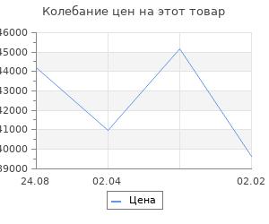 Изменение цены на Кухонный гарнитур Валерия оптима 4 1400*2000 мм