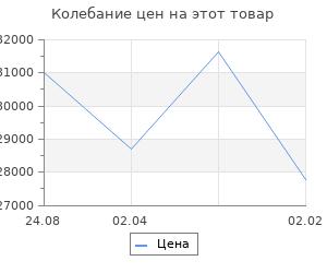 Изменение цены на Кухонный гарнитур Валерия прайм 2 1300*2100 мм