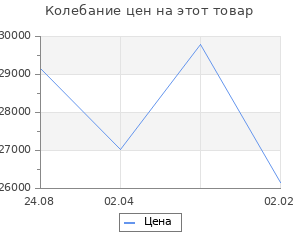 Изменение цены на Кухонный гарнитур Анна макси 5 1800 мм