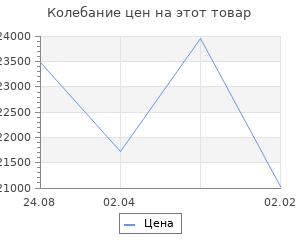 Изменение цены на Кухонный гарнитур Анна стандарт 5 1600 мм