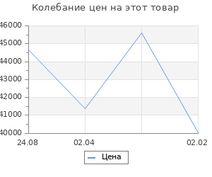 Изменение цены на Кухонный гарнитур Наталья прайм 5 2300*1500 мм