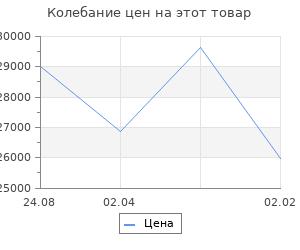 Изменение цены на Кухонный гарнитур Анна макси 4 1800 мм