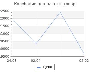 Изменение цены на Кухонный гарнитур Наталья медиум 4 1400 мм