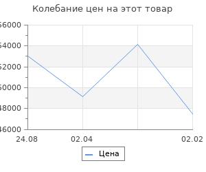 Изменение цены на Кухонный гарнитур Наталья оптима 5 2700*1600 мм
