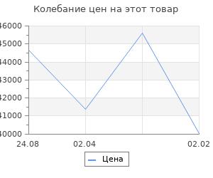 Изменение цены на Кухонный гарнитур Анна прайм 5 2300*1500 мм