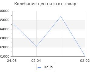 Изменение цены на Кухонный гарнитур Анна прайм 4 900*2000 мм
