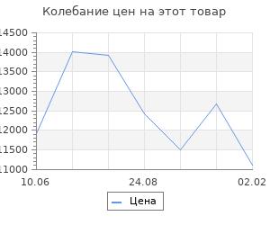 Изменение цены на Кухонный гарнитур Валерия мини 1 1000 мм