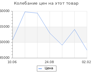 Изменение цены на Кухонный гарнитур Томилла оптима 5 2700*1600 мм