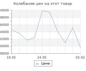 Изменение цены на Кухонный гарнитур Томилла оптима 4 1400*2000 мм