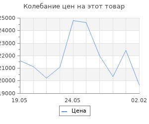 Изменение цены на Кухонный гарнитур Томилла медиум 4 1400 мм