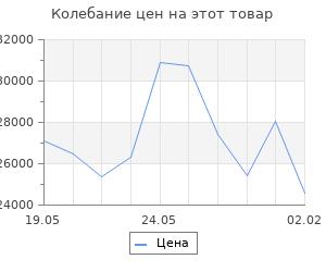 Изменение цены на Кухонный гарнитур Томилла стандарт 4 1600 мм