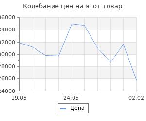 Изменение цены на Кухонный гарнитур Лариса прайм 2 1300*2100 мм