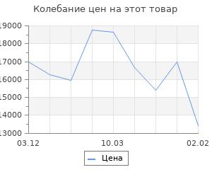 Изменение цены на Кухонный гарнитур Лариса лайт 2 1200 мм