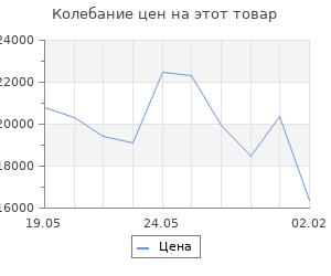 Изменение цены на Кухонный гарнитур Лариса медиум 1 1400 мм