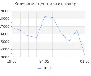Изменение цены на Кухонный гарнитур Лариса лайт 3 1200 мм