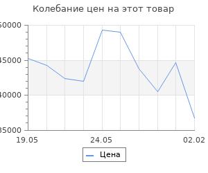 Изменение цены на Кухонный гарнитур Лариса оптима 3 1500*1800 мм