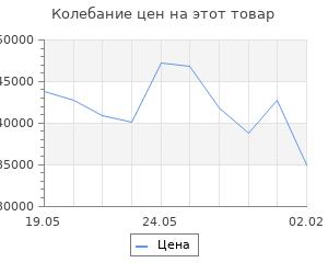 Изменение цены на Кухонный гарнитур Лариса оптима 1 1300*2500 мм