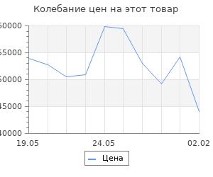 Изменение цены на Кухонный гарнитур Лариса оптима 5 2700*1600 мм